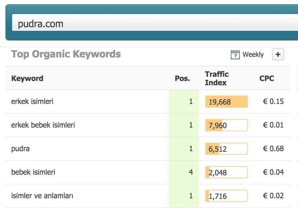 hangi anahtar kelimeden hit aldığını öğrenme search metrics